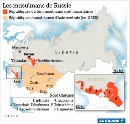 russie republiques musulmanes
